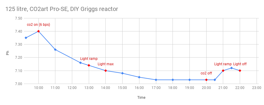 125 litre, CO2art Pro-SE, DIY Griggs reactor.png