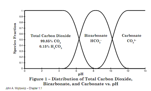 co2_hco3.png