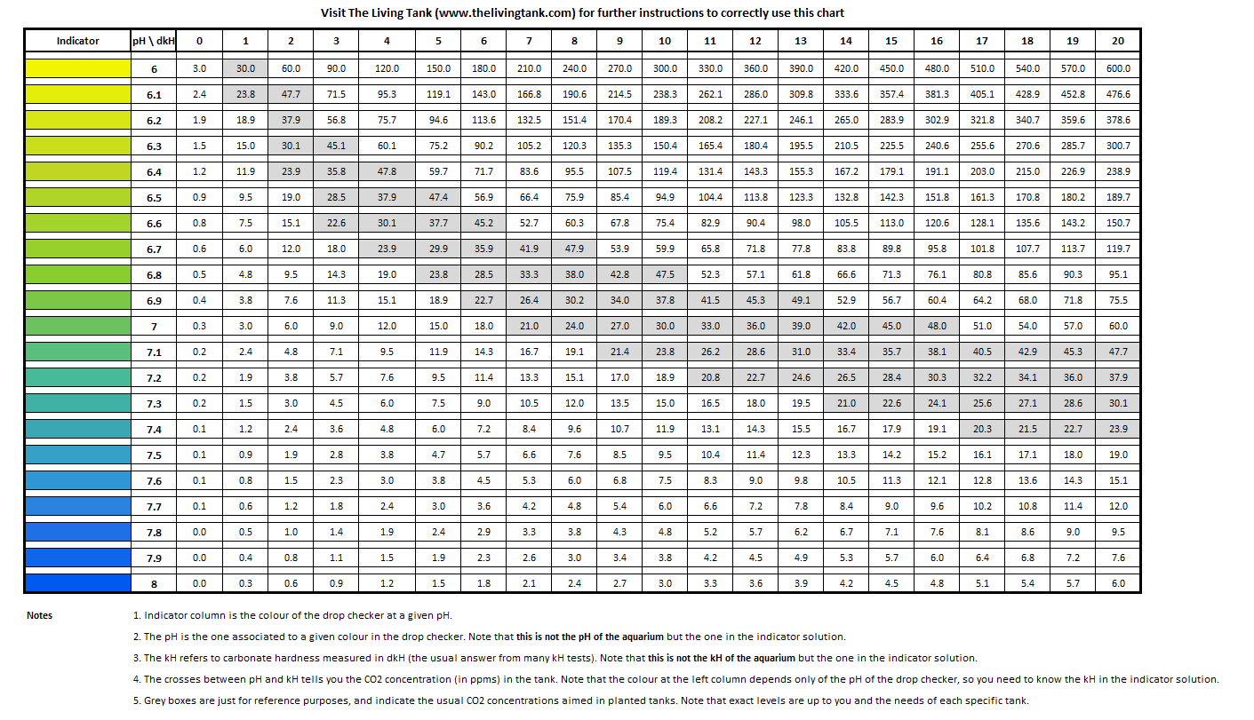 co2_ph_kh_chart-png.png