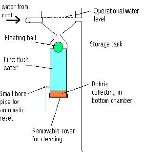 floating-ball-first-flush-system.jpg