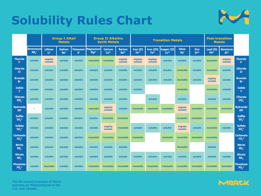 large_solubility_rules_chart-mk.png