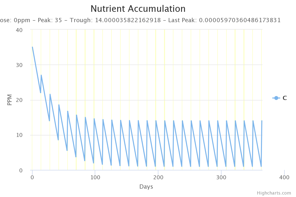 nutrient-accumulation(1).png