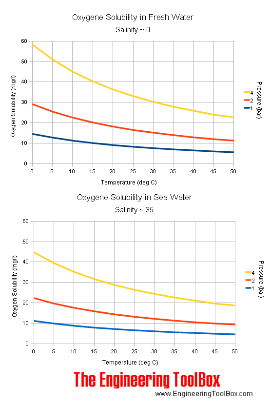 oxygen-solubility-water-png.png