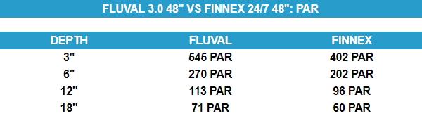 -plant-3.0-vs-finnex-247-par-difference-comparison.jpg