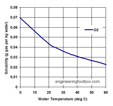 solubility-o2-water.png