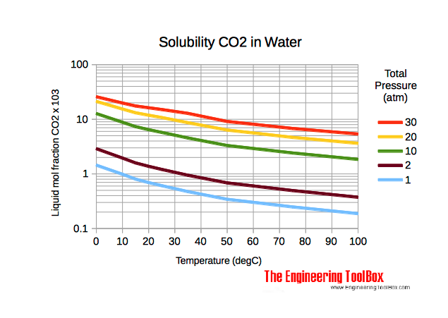 solubility_CO_water.png