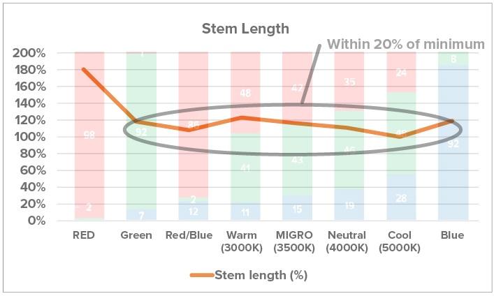 Stem-Length.jpg