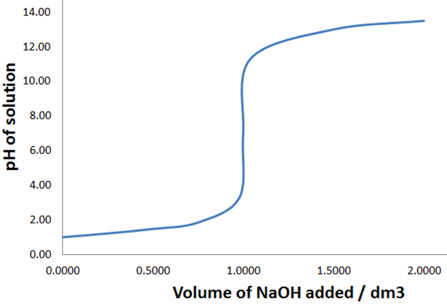 titration-curve11.png