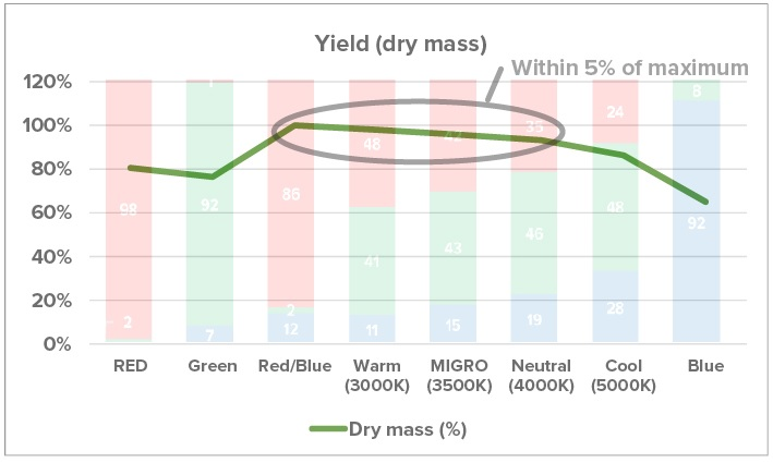 Yield-dry-mass.jpg
